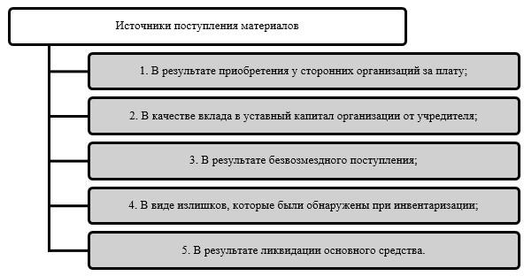Источники поступления материалов в АО «КЭЛД»