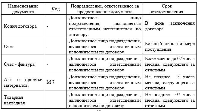 График документооборота АО «КЭЛД» в части ТМЗ
