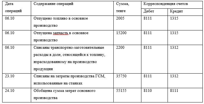Выборочная выписка из журнала-ордера №6 по учету ТМЗ на предприятии АО «КЭЛД» за август 2017 г.
