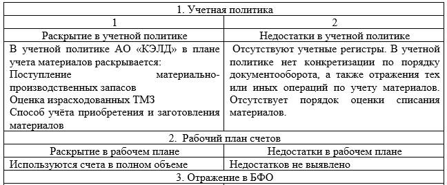 Отражение в учете материально-производственных запасов