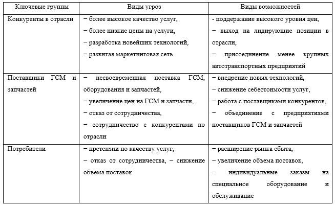 Матрица SWOT-анализа прямого воздействия внешней и внутренней среды АО «КЭЛД»