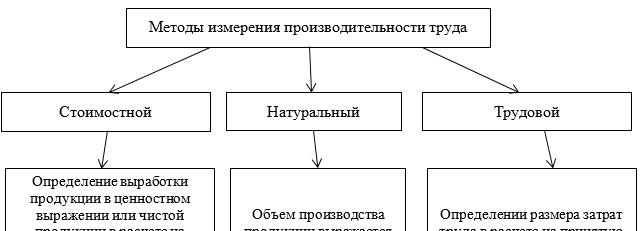 Характеристика методов измерения производительности труда в зависимости от способа измерения