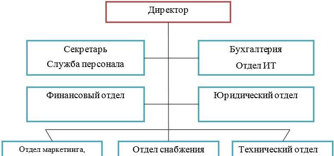 Организационная структура управления ТОО «Универсалстрой Темиртау»