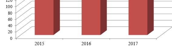 Динамика прибыли ТОО «Универсалстрой Темиртау» за 2015-2017 гг.