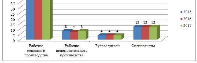 Структура и динамика численности персонала, чел.