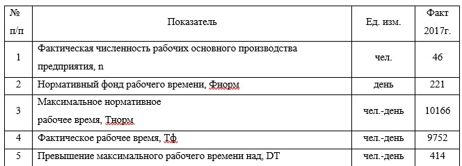 Расчет уровня скрытой безработицы рабочих основного производства на основании степени использования рабочего времени ТОО «Универсалстрой Темиртау»