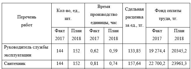 Расчет среднемесячного фонда оплаты труда при внедрении новой системы повышающих и понижающих коэффициентов для работников службы эксплуатации