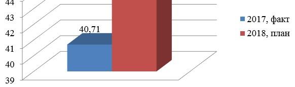 Производительность труда персонала ТОО «Универсалстрой Темиртау» до и после реализации мероприятий