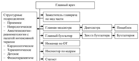Организационная структура управления в ООО «Медицинский центр» г. Москва