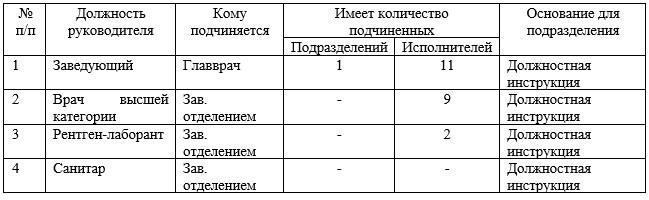 Анализ структуры управления лабораторией ООО «Медицинский центр»