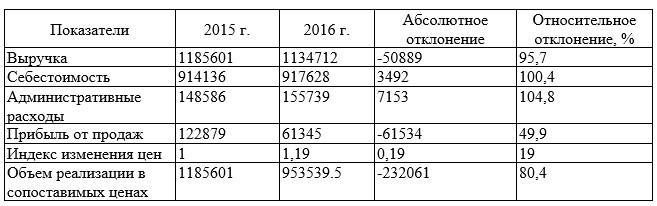 Исходные данные для факторного анализа прибыли от продаж, тыс. тенге