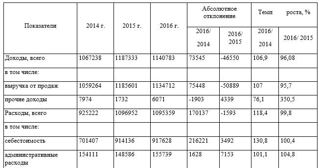 Таблица 5 - Анализ динамики доходов и расходов, тыс. тенге (по данным из [12])