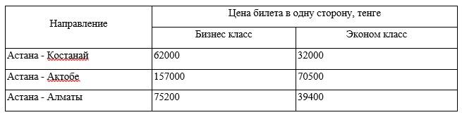 Средняя стоимость авиаперелета по разным направлениям, тенге (по данным из [5])