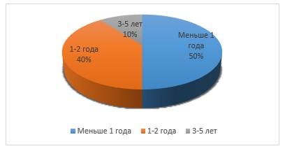 Количество работников в отделах предприятия ООО «Studio Modern». (составлен автором)