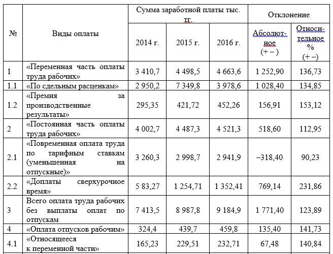 Исходные данные для анализа фонда заработной платы промышленного персонала 2014 – 2016 гг.