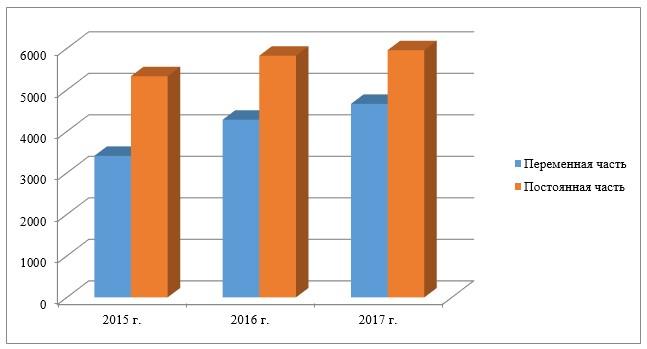 Динамика постоянной и переменной части фонда оплаты труда, 2014–2016 гг., тыс. тг.