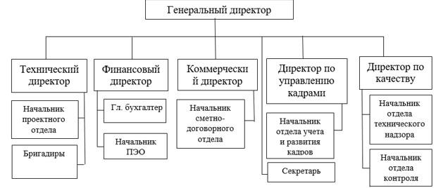 Организационная структура ТОО «Abi.Kz»