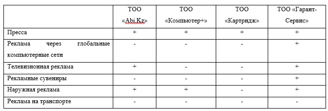 Рекламная деятельность ТОО «Abi.Kz» и фирм-конкурентов
