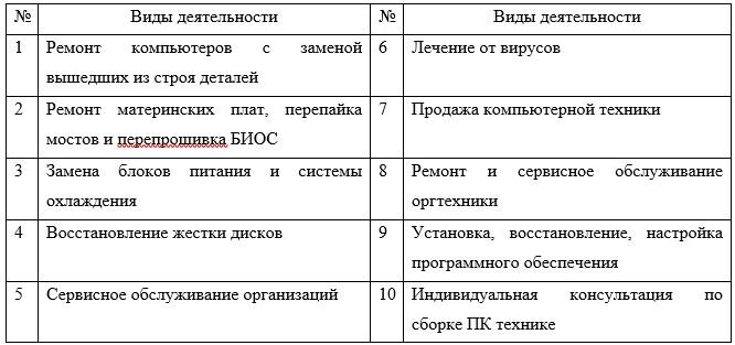 Виды деятельности компании ТОО «Abi.Kz»