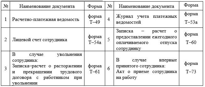 Документы заполняемые бухгалтером предприятия ТОО «Abi.Kz» по выплате заработной платы