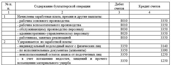 Основные бухгалтерские проводки по учету оплаты труда РК