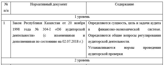 Система нормативно-правового регулирования аудиторской деятельности
