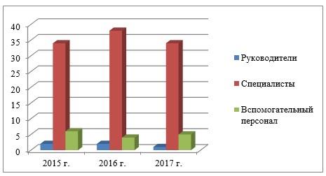 Динамика структуры персонала, 2015–2017 гг., чел.