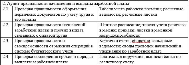 Программа проведения аудита расчетов с персоналом по оплате труда