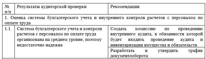 Результаты аудита расчетов с персоналом по оплате труда и рекомендации по совершенствованию учета