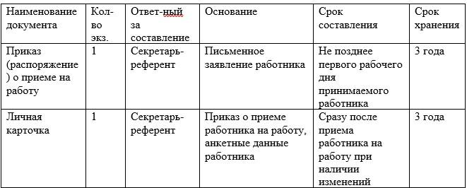 Фрагмент графика документооборота по учету труда и заработной платы ТОО «Abi.Kz»