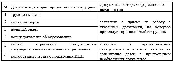 Перечень документов, необходимых для оформления приема на работу