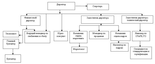 Организационная структура ТОО «Эпирок Центральная Азия»