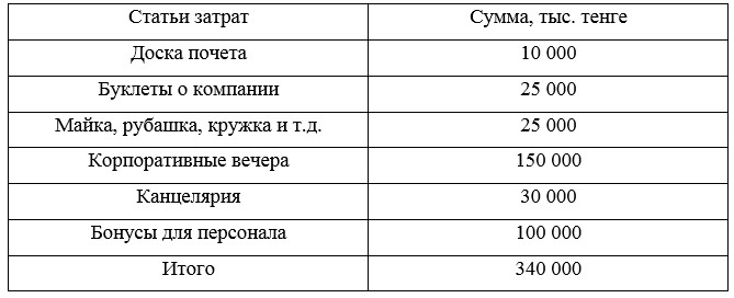 Смета затрат на предложенные мероприятия по усовершенствованию нематериального стимулирования