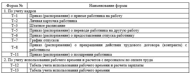 Перечень форм первичной учетной документации по учету труда и его оплаты применяемых в ТОО «Abi.Kz»