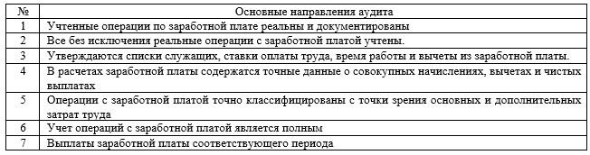 Основные направления инициативного аудита в ТОО «Abi.Kz»