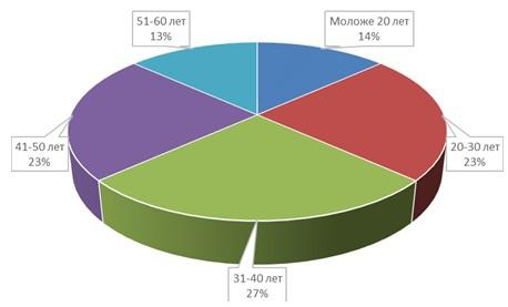 Структура персонала по возрасту ООО «Радио-Сервис» в 2013 г.