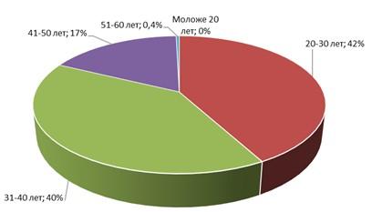 Структура персонала по возрасту ООО «Радио-Сервис» в 2014 г.