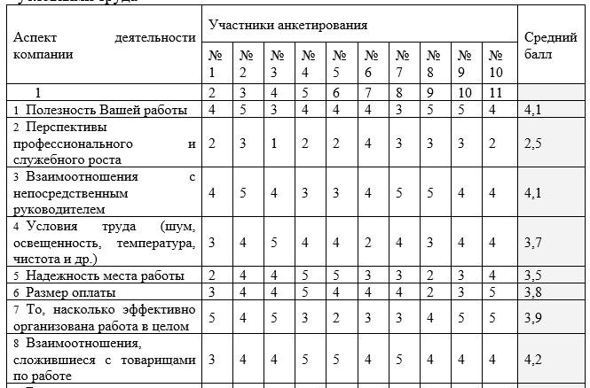 Уровень удовлетворенности персонала ООО «Радио-Сервис» условиями труда