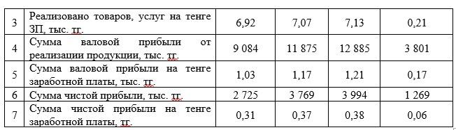 Показатели эффективности использования фонда заработной платы промышленно – производственного персонала 2015 – 2017 гг., тыс. тг.