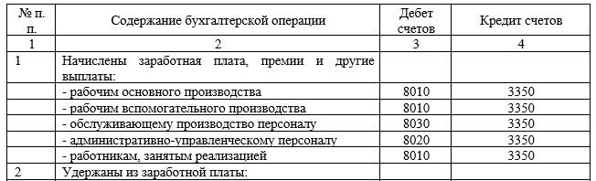 Корреспонденция счета 3350 «Расчеты с персоналом по оплате труда» в ТОО «Abi.Kz», за I кв. 2017 г.