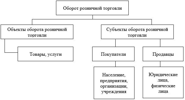 Объекты и субъекты оборота розничной торговли