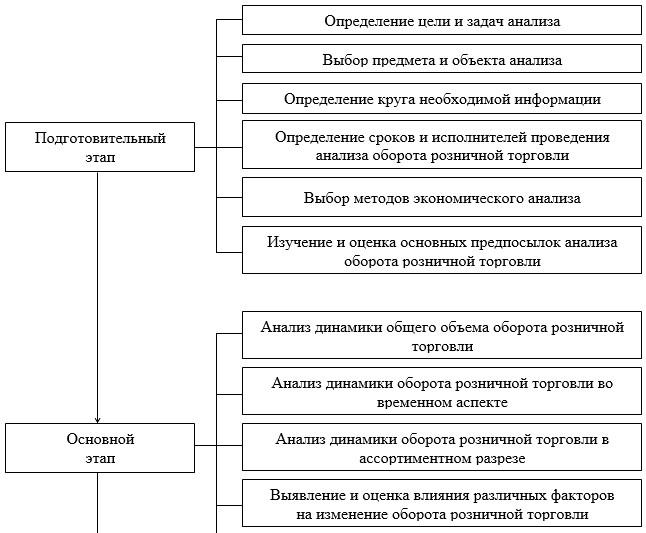 Характеристика этапов анализа розничного товарооборота предприятия