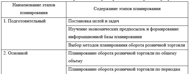 Этапы планирования оборота розничной торговли