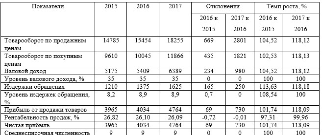 Основные экономические показатели хозяйственной деятельности ТОО «Мечта Маркет» за 2015-2017 гг., тыс. тг.