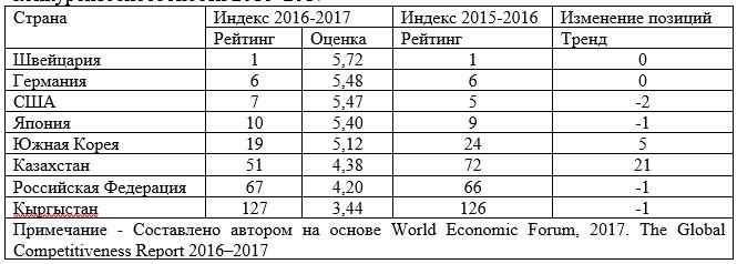 Выборка стран из рейтинга глобальной конкурентоспособности 2016–2017