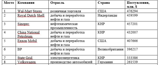 Топ-16 крупнейших транснациональных корпораций