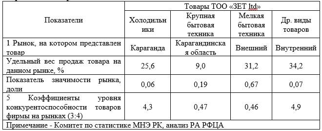 Анализ конкурентоспособности ТОО «ЗЕТ ltd» на рынке г. Караганды и Карагандинской области в 2017 г.