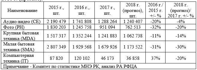 Использование бытовой техники в РК по секторам в 2015-2017 гг., 2018 г. (прогноз).