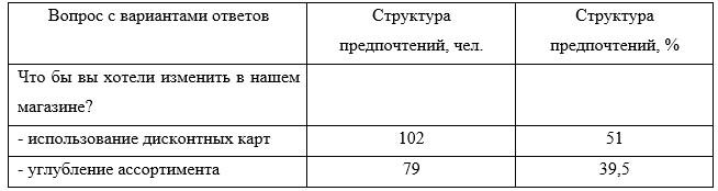 Результаты исследования покупателей торгового предприятия ТОО «Мечта Маркет»