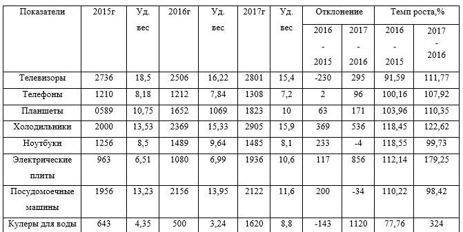 Динамика состава и структуры розничного товарооборота ТОО «Мечта Маркет» за 2015-2017 гг. (тыс. тенге)
